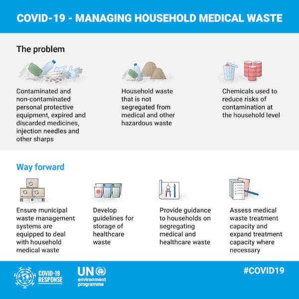 UNEP Covid-19 Waste Management Factsheets