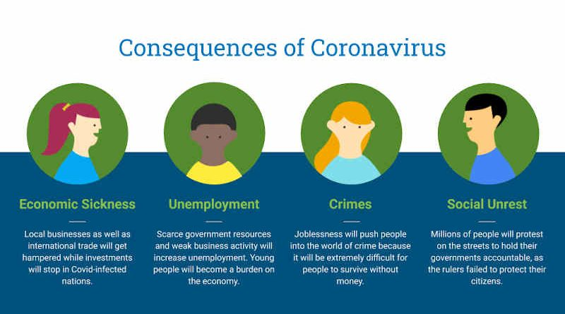 Consequences of Uncontrolled Coronavirus