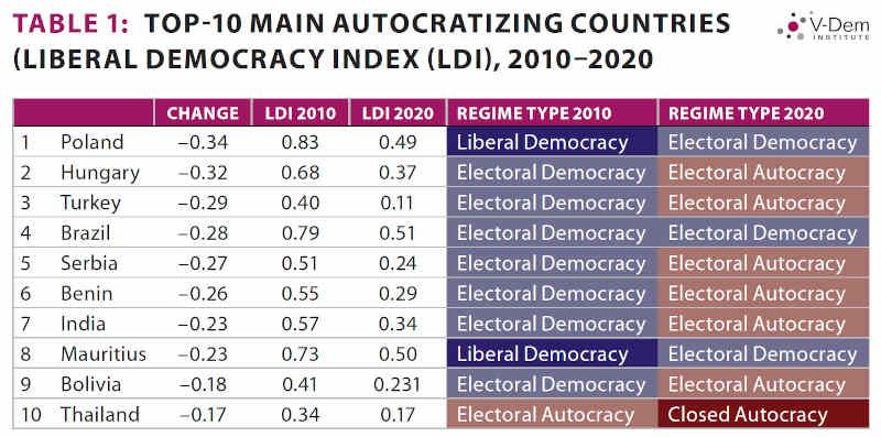 Top 10 Autocratizing Countries: V-Dem Report