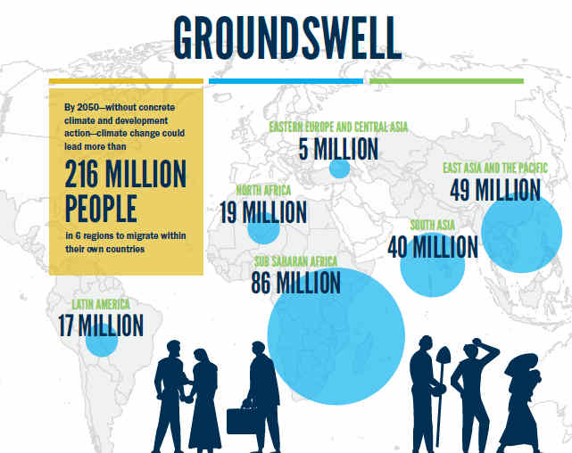 World Bank's Updated Groundswell Report