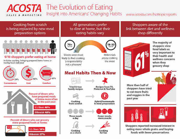 Eating Habits of a Modern Family: Then and Now