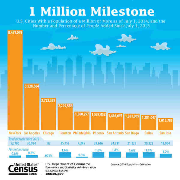 Ten U.S. Cities Have 1 Million People or More