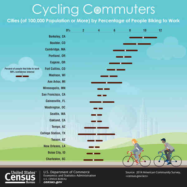 Cycling Commuters