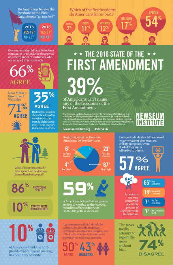 Most Americans Favor Free Speech: Survey