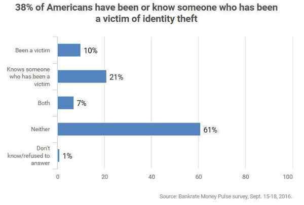 41 Million Americans Have Had Identities Stolen: Report