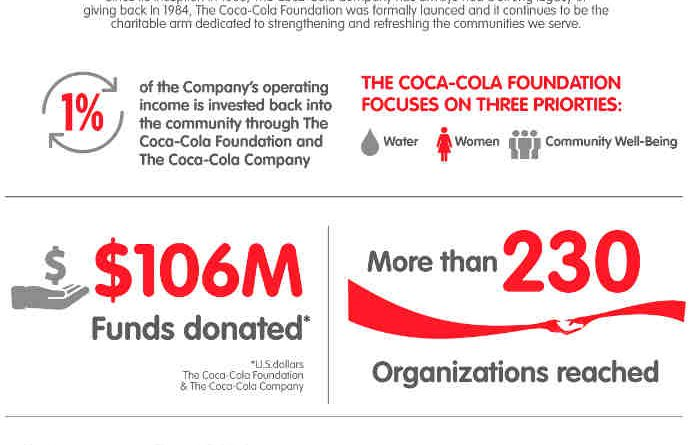 Coca-Cola Donates $106 Million to Over 230 Organizations
