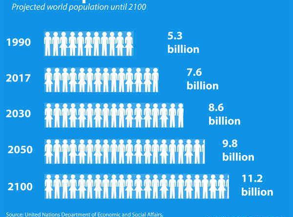 World Population. Courtesy: UN