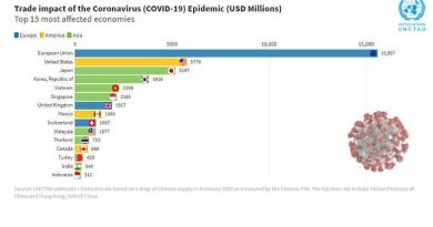 Trade Impact Coronavirus. Photo: UNCTAD
