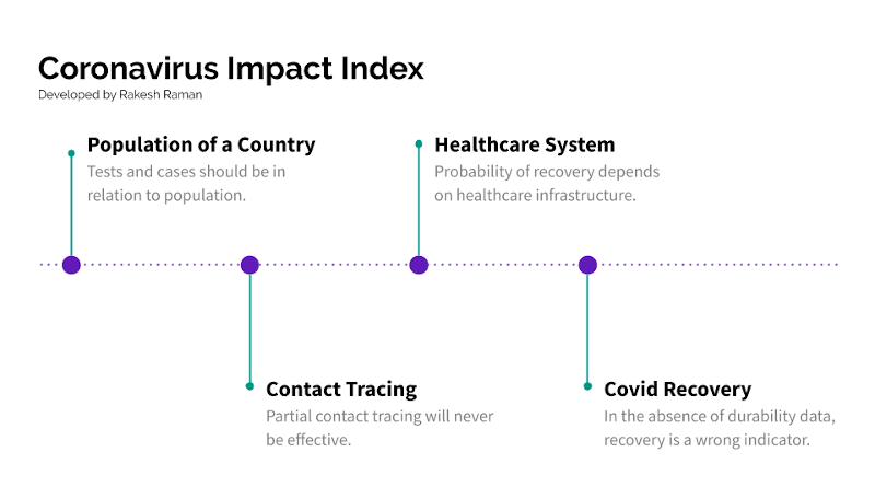 Coronavirus Impact Index. Developed by Rakesh Raman